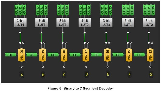 Binary to 7-Segment Decoder