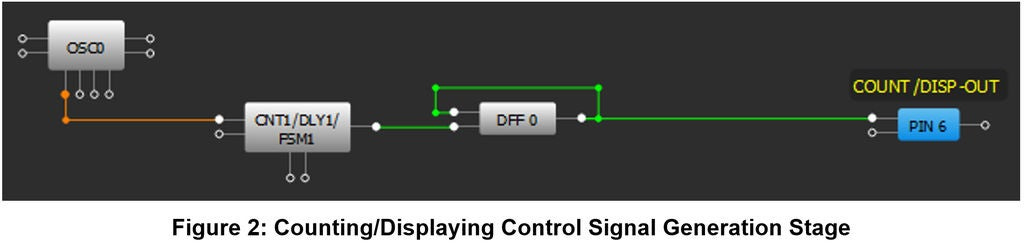 First Stage: Counting/Displaying Switching