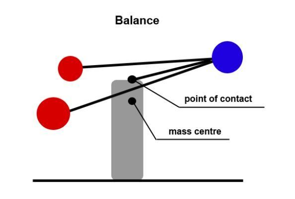 Picture of Balancing Potato - Theory