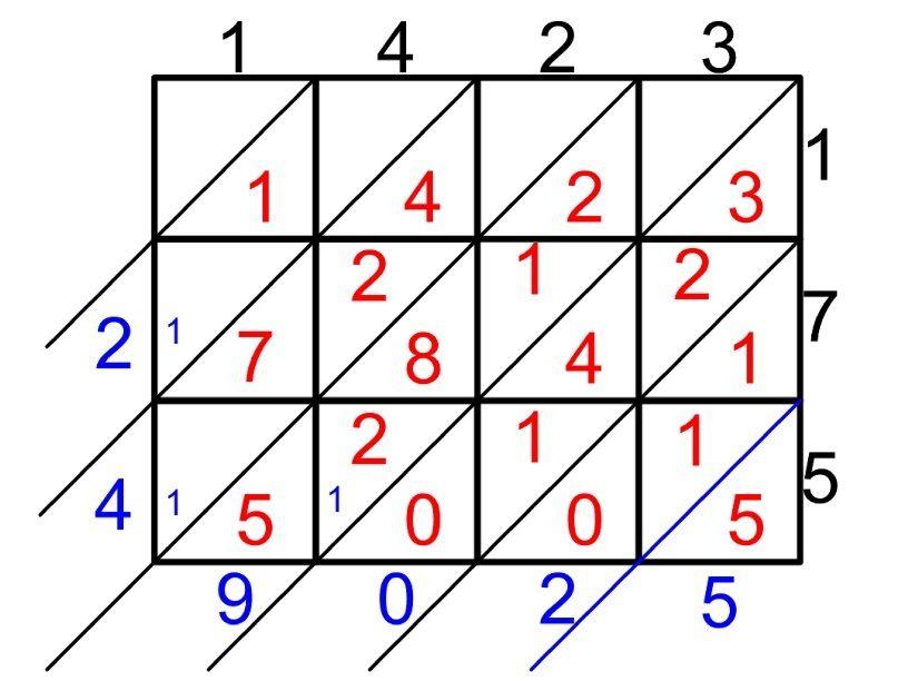 Picture of Lattice Multiplication