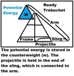 Understanding How Trebuchets Work