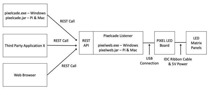Extending Functionality With Pixelcade's API