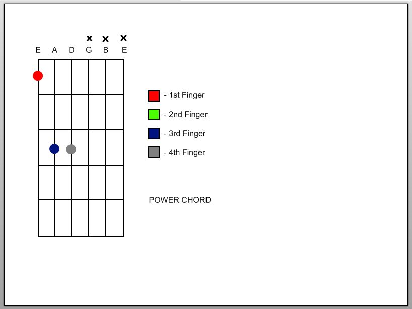 Picture of Power Chords