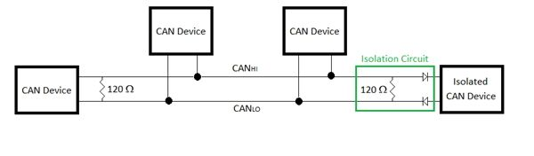 Picture of Automotive can bus read-only on hardware level
