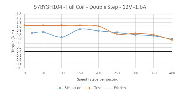 Picture of Constant Current Drive of 57BYGH104 Full Coil at 3/4 Rated Current