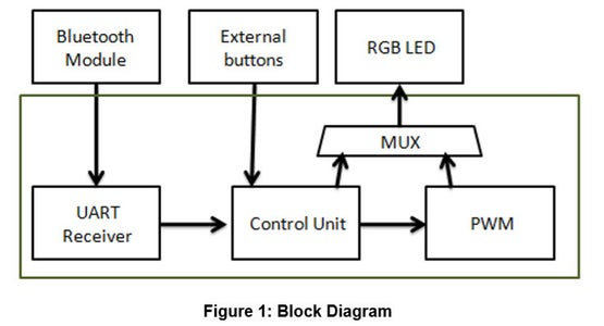 DIY Control RGB LED Color Via Bluetooth