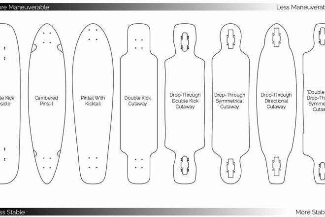 Picture of Choosing the Shape of the Longboard