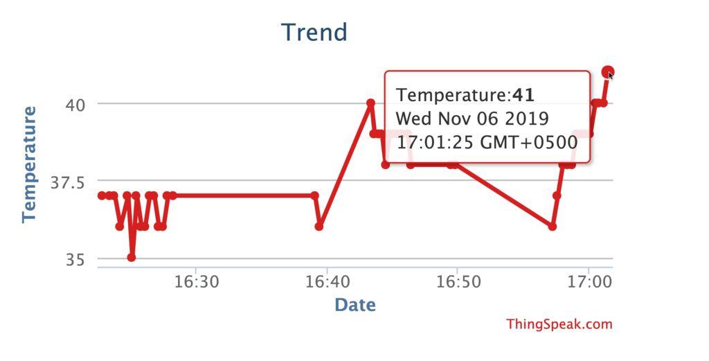 Picture of Monitoring Data Via Thingspeak Cloud