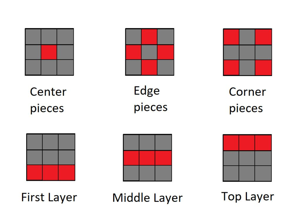 Picture of Learning the Pieces