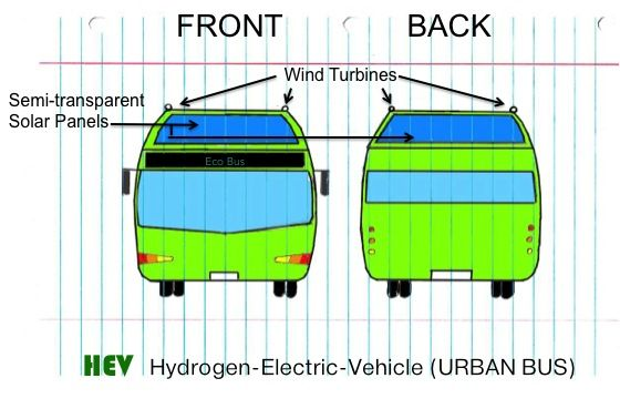 Picture of The Transportation of the Future, HEV Bus
