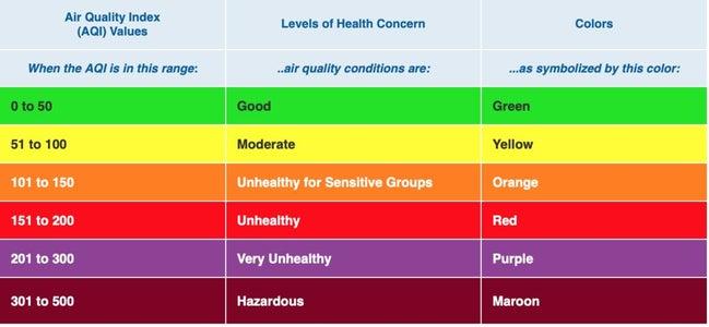 AQI: Air Quality Index