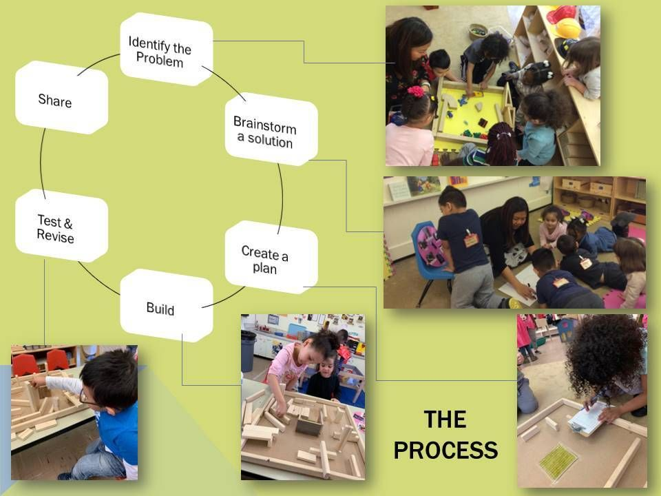 Picture of The Engineering Design Process (EDP)