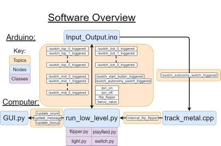 在计算机上安装依赖项&Arduino(和软件概述)