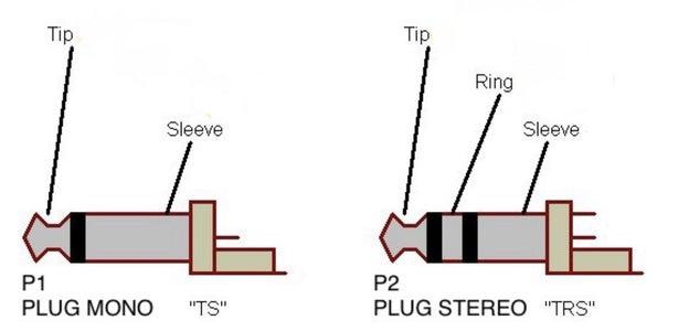 Understanding the Connector
