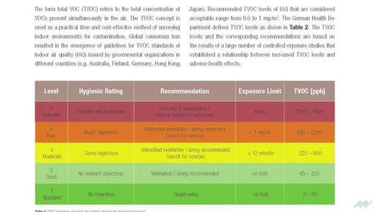 Test & Monitor the Air Quality