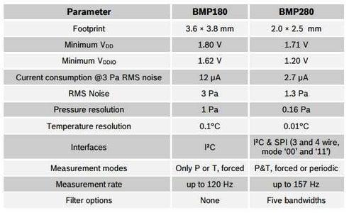 BMP180 Versus BMP280