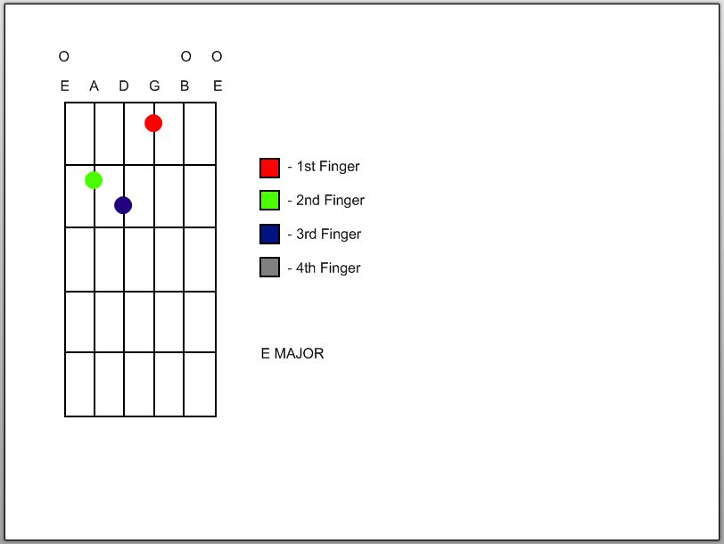 Picture of Major Chords Continued