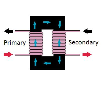 How Transformers Work