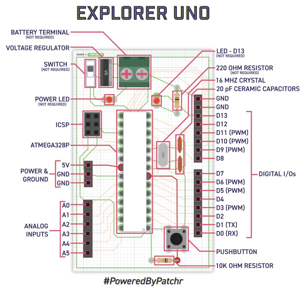 Picture of Why We Love the Explorer Uno