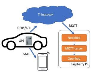GPS车载追踪器通过短信通知和Thingspeak数据上传,基于Arduino,家庭自动化