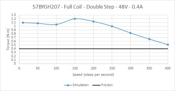 Picture of Constant Current Drive of 57BYGH207 Full Coil at Rated Current