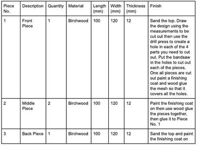 Step 1: Review Bill of Materials