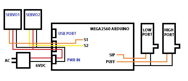 Picture of PHASE ONE BUILD - THE SMART SIP & PUFF CONTROLLER MODULE