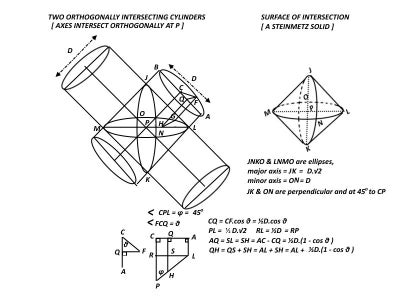 TWO ORTHOGONALLY INTERSECTING CYLINDERS
