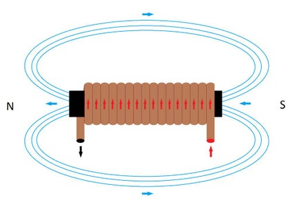 The Right Hand Rule in a Coil