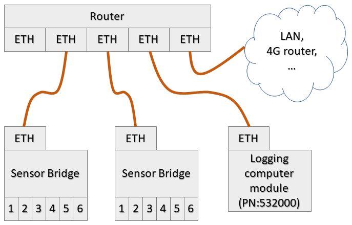 Picture of Connect the Sensor Bridge