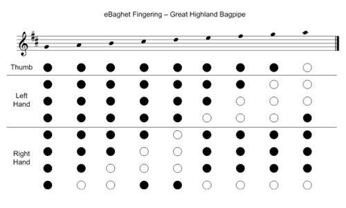 Adaptive Bagpipe Chanter