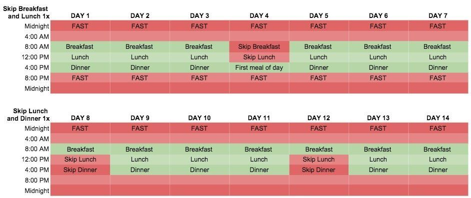 Picture of 24 Hour Intermittent Fasting Plan