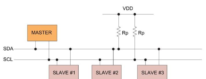 About ADC and I2C