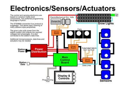 Sensors, Actuators and Electronics