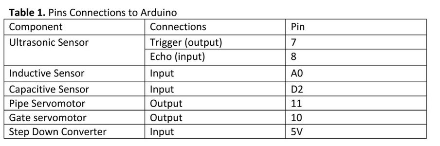 Pins Connections to Arduino