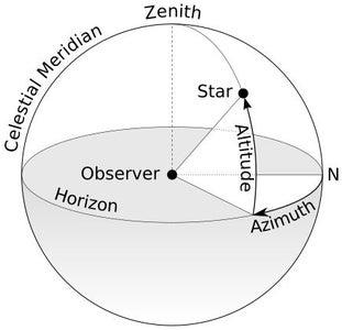 Planetary Coordinates