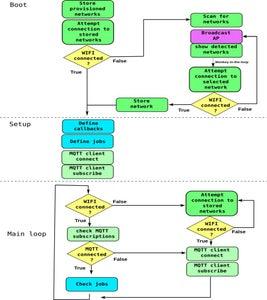 The MiPy-ESP Framework Architecture