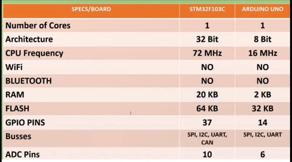 Picture of STM32 BOARD Specifications ( STM32F103C8T6 )