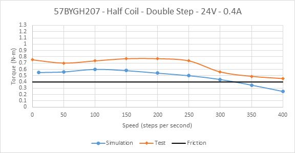Picture of Constant Current Drive of 57BYGH207 Half Coil at Rated Current