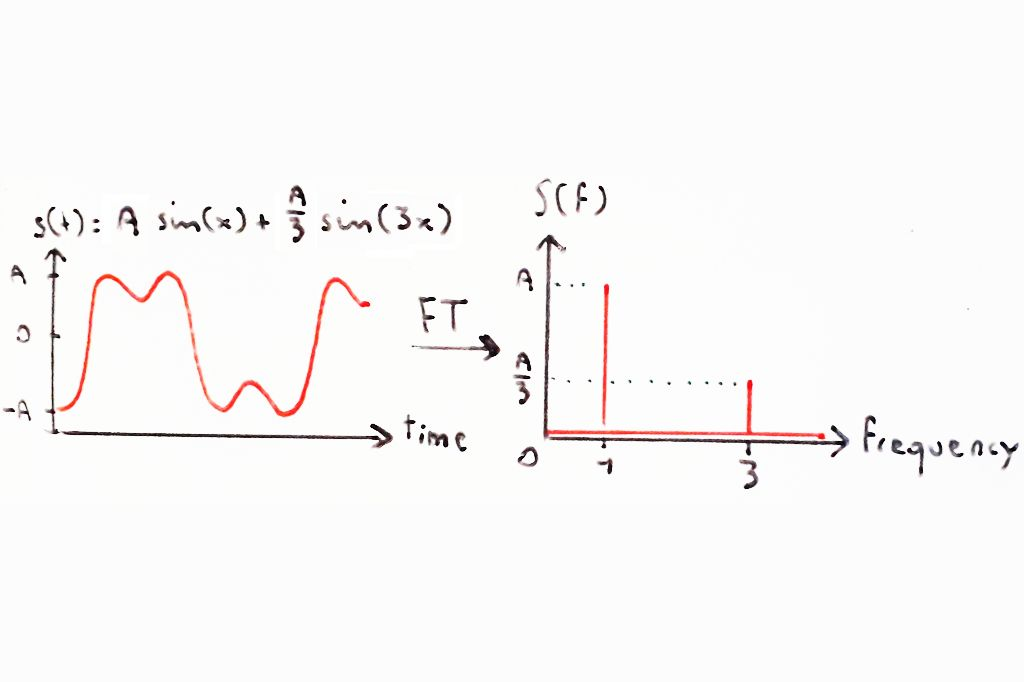 Picture of What Is Harmonic Analysis ?