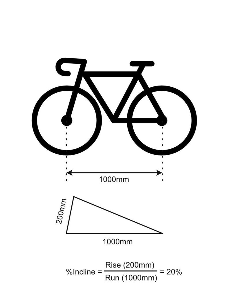Picture of Open (Bicycle) Grade Simulator - OpenGradeSIM