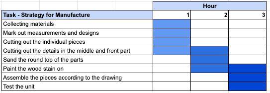 Step 3: Gantt Chart