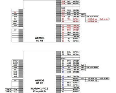 ESP8266 WeMos D1 R1 WiFI Processor With Uno
