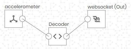 The Decoder