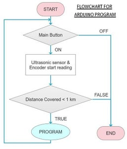Programming (Codes and Flowchart)