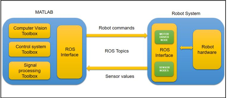 Picture of Creating a ROS-MATLAB Interface