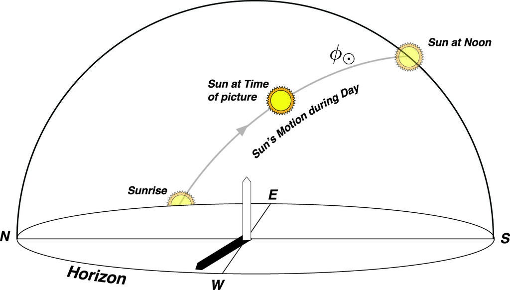 Picture of Finding the Time