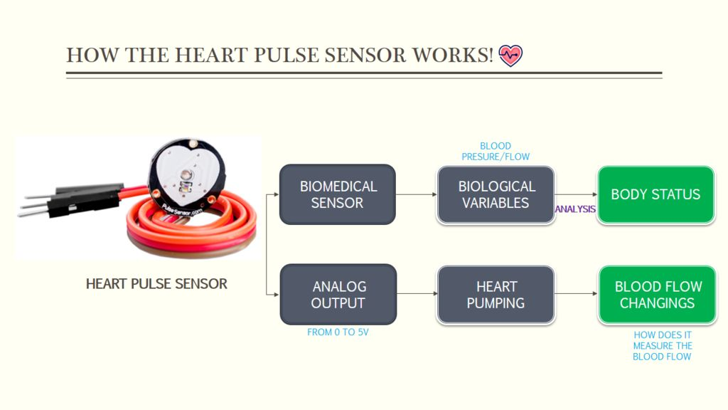 Picture of How the Heart Pulse Sensor Works!