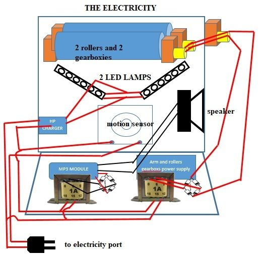 Picture of THE ELECTRICITY AS SEEN IN THE PICTURE