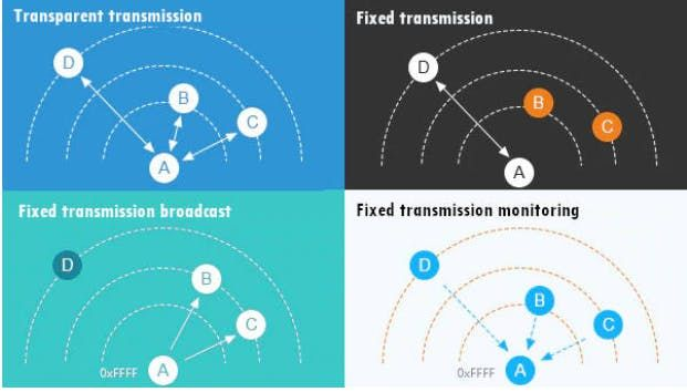 Picture of Normal Transmission Mode
